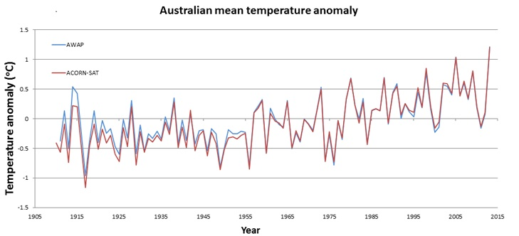 Average temperatures in Australia from 1910 through 2013 using temperature readings that have been both homogenised (red) and unhomogenised (blue).