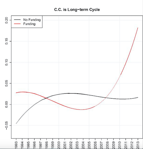 Climate chnage is just long term cycle