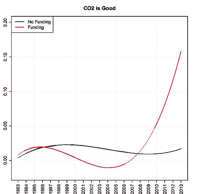 "Remarkable chart shows how ""carbon dioxide is good"" if you take cash from Exxon or the Kochs"